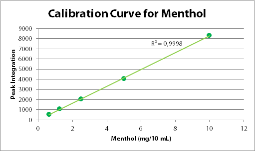 Figure 1. Fictive calibration curve for menthol.
