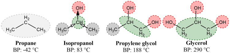 Figure 1. Approximate polarity schemes for a series of closely-related molecules. On isopropanol, the black arrow indicates the direction of the strong attraction of the electrons. The white arrows indicate a secondary attraction generated by the electron deficit in turn created at the CH. For all molecules, the red areas are rich in electrons, and thus partially negatively charged. The green areas are rather depleted of electrons, and thus slightly positive. Light gray indicates an electrically neutral region and dark gray a slight positive bias due to the positive charge of the neighboring atoms. BP: Boiling Point.